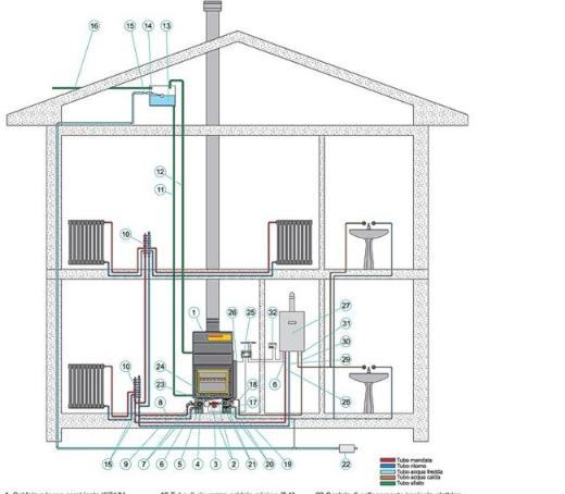 Caminetti e stufe - Stufe a pellet per termosifoni e acqua calda ...
